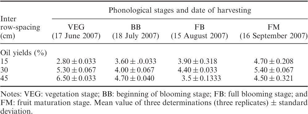 Table 1 from Seasonal variation in essential oil yield and
