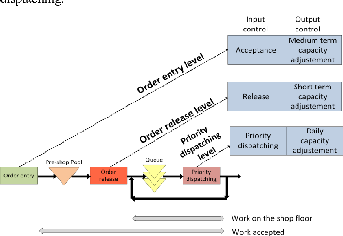 Multiple Work Stream Diagram Circuit Wiring And Diagram Hub