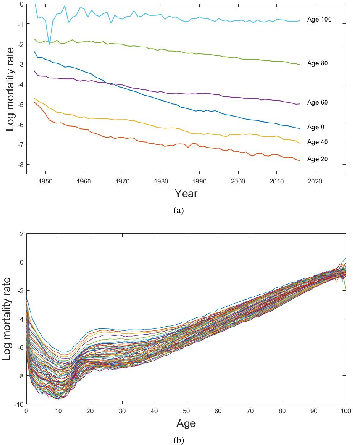 Figure 1 for Robust non-parametric mortality and fertility modelling and forecasting: Gaussian process regression approaches