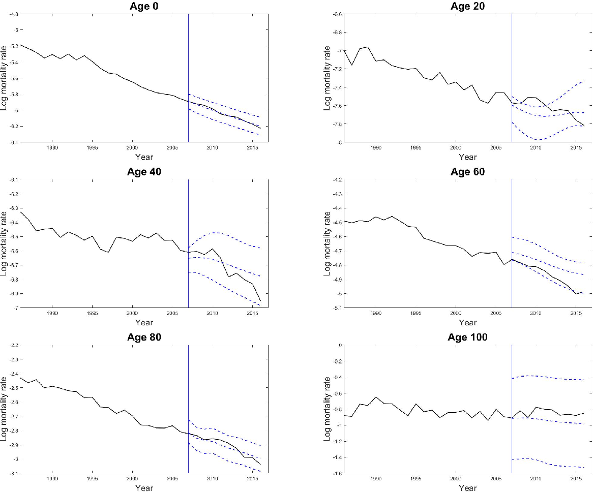 Figure 4 for Robust non-parametric mortality and fertility modelling and forecasting: Gaussian process regression approaches