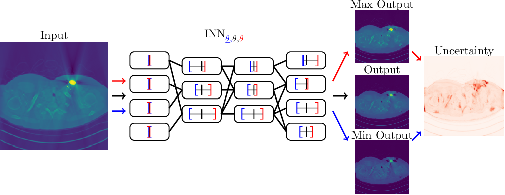 Figure 1 for Interval Neural Networks: Uncertainty Scores