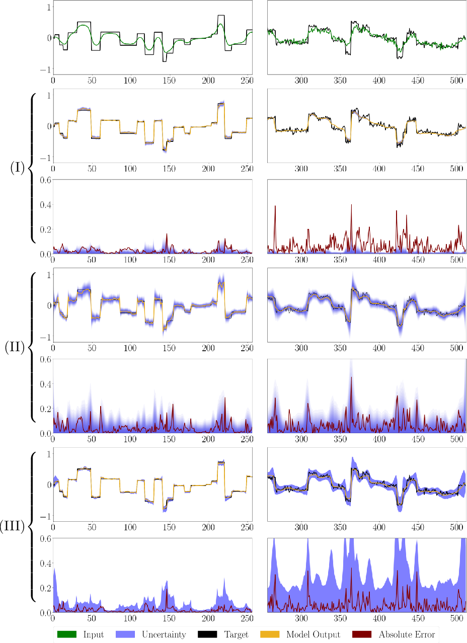 Figure 3 for Interval Neural Networks: Uncertainty Scores