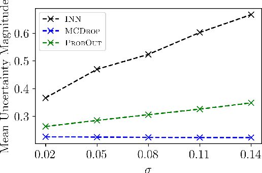 Figure 4 for Interval Neural Networks: Uncertainty Scores
