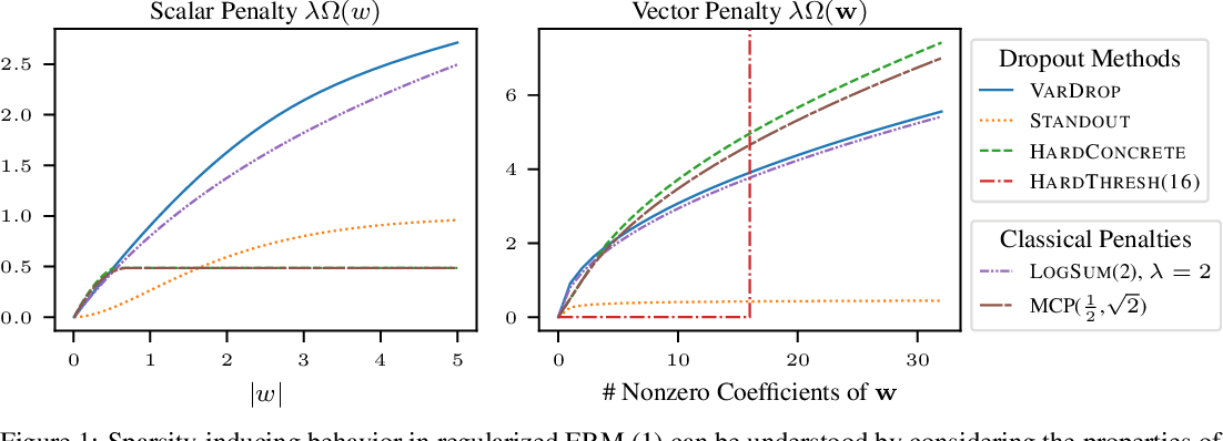 Figure 1 for The Flip Side of the Reweighted Coin: Duality of Adaptive Dropout and Regularization