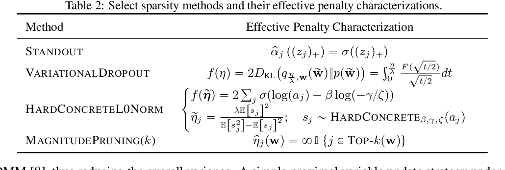 Figure 3 for The Flip Side of the Reweighted Coin: Duality of Adaptive Dropout and Regularization