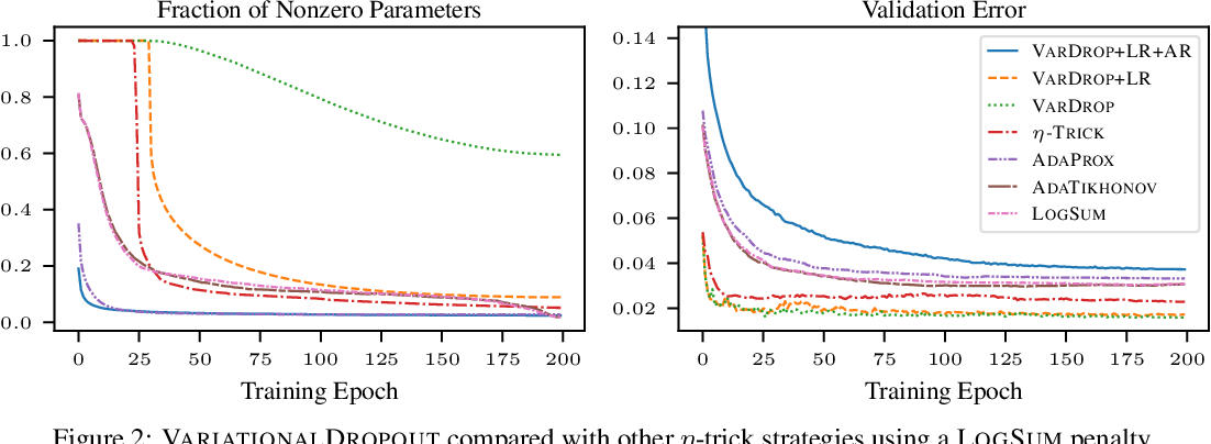 Figure 4 for The Flip Side of the Reweighted Coin: Duality of Adaptive Dropout and Regularization