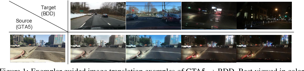 Figure 1 for Exemplar Guided Unsupervised Image-to-Image Translation with Semantic Consistency