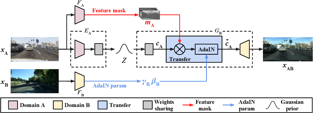 Figure 3 for Exemplar Guided Unsupervised Image-to-Image Translation with Semantic Consistency