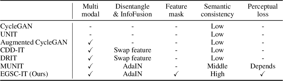 Figure 2 for Exemplar Guided Unsupervised Image-to-Image Translation with Semantic Consistency