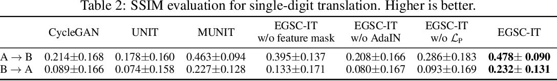 Figure 4 for Exemplar Guided Unsupervised Image-to-Image Translation with Semantic Consistency