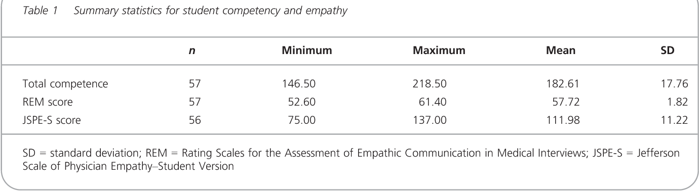 Empathy Is Related To Clinical Competence In Medical Care