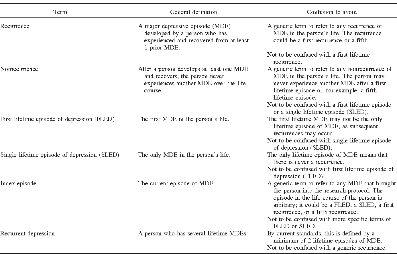 recurrence in major depression: a conceptual analysis. - semantic