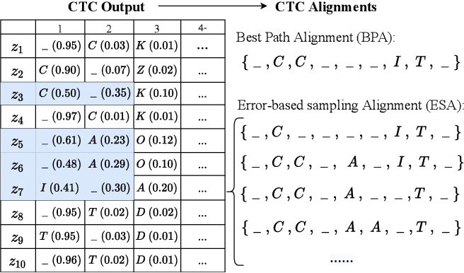 Figure 3 for CASS-NAT: CTC Alignment-based Single Step Non-autoregressive Transformer for Speech Recognition