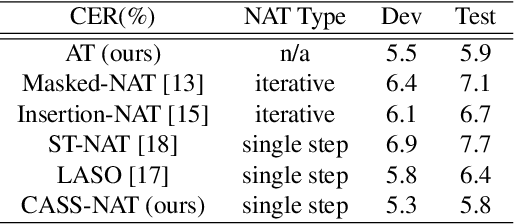 Figure 4 for CASS-NAT: CTC Alignment-based Single Step Non-autoregressive Transformer for Speech Recognition