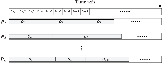 Figure 1 for Robust Order Scheduling in the Fashion Industry: A Multi-Objective Optimization Approach