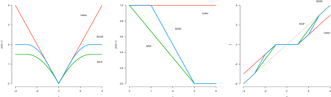 Figure 2 for Coordinate Descent for MCP/SCAD Penalized Least Squares Converges Linearly