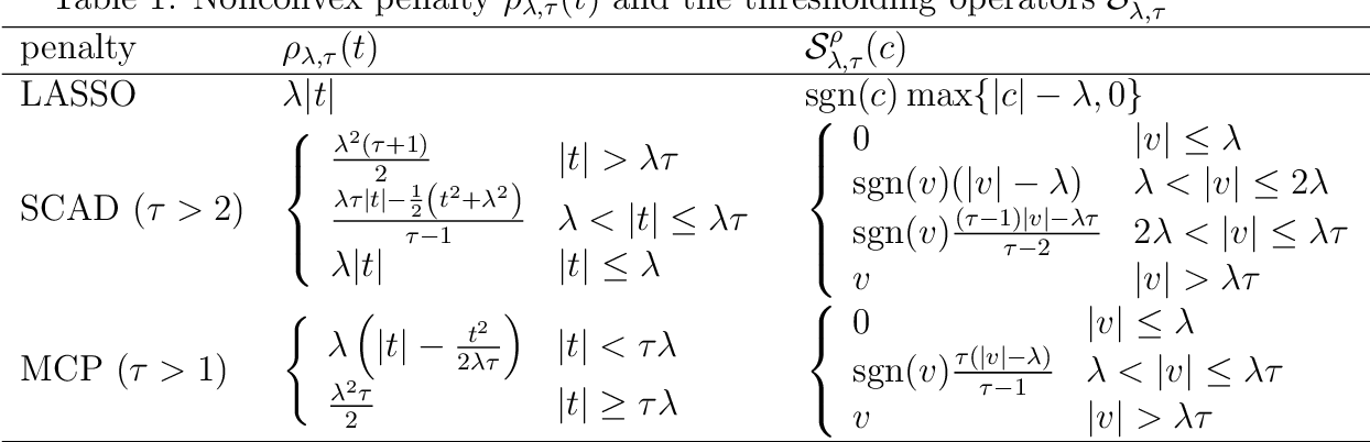 Figure 1 for Coordinate Descent for MCP/SCAD Penalized Least Squares Converges Linearly