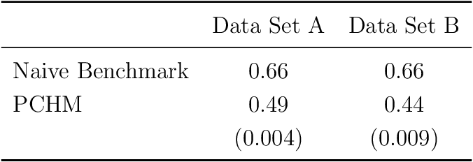 Figure 3 for Measuring the Completeness of Theories