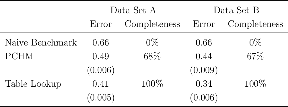 Figure 4 for Measuring the Completeness of Theories