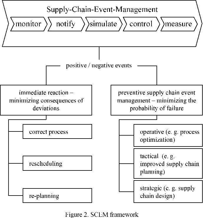 RFID-based Supply Chain Event Management - Semantic Scholar