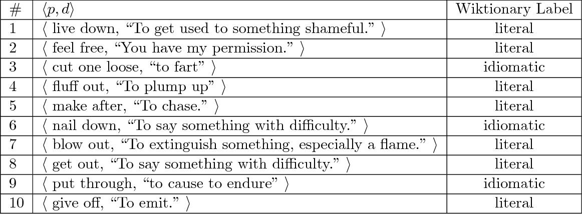 PDF] Identifying Idiomatic Language at Scale - Semantic Scholar
