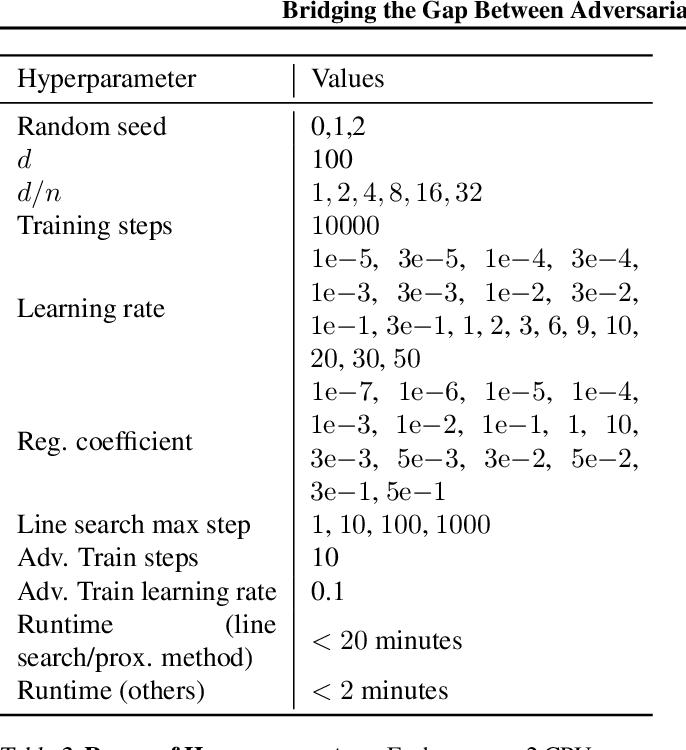 Figure 4 for Bridging the Gap Between Adversarial Robustness and Optimization Bias