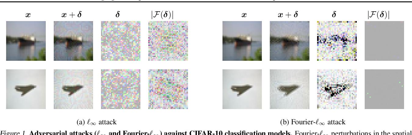 Figure 1 for Bridging the Gap Between Adversarial Robustness and Optimization Bias