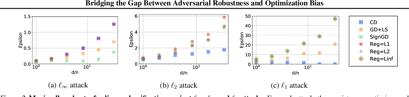 Figure 3 for Bridging the Gap Between Adversarial Robustness and Optimization Bias