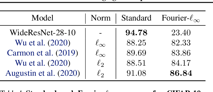 Figure 2 for Bridging the Gap Between Adversarial Robustness and Optimization Bias