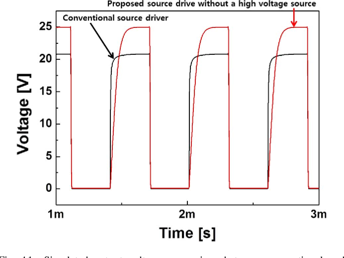 Fig. 11. Simulated output voltage comparison between conventional and proposed source drivers.
