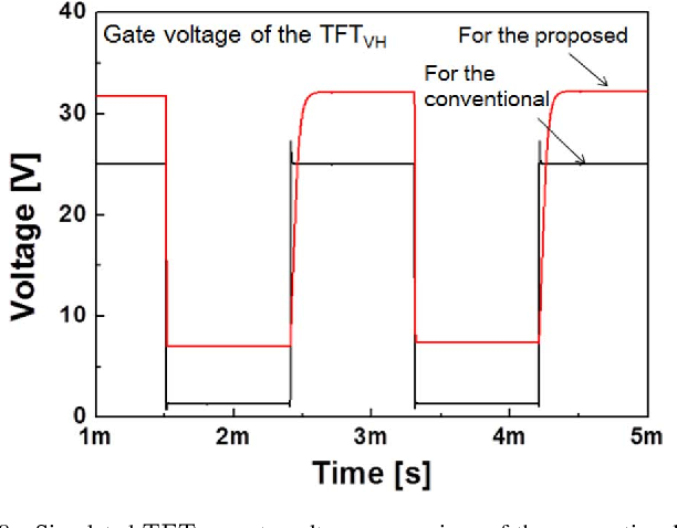 Fig. 8. Simulated gate voltage comparison of the conventional and proposed source drivers.