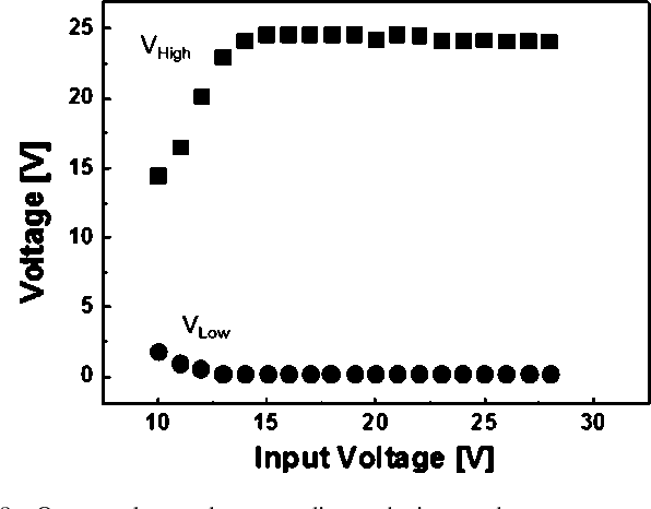 Fig. 9. Output voltage values according to the input voltages.
