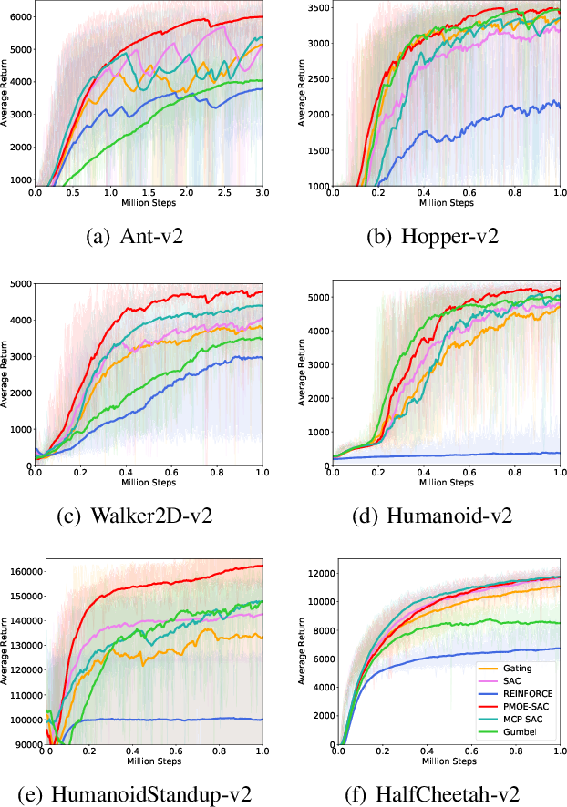 Figure 1 for Probabilistic Mixture-of-Experts for Efficient Deep Reinforcement Learning