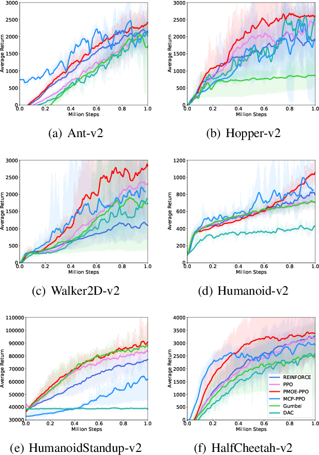 Figure 3 for Probabilistic Mixture-of-Experts for Efficient Deep Reinforcement Learning