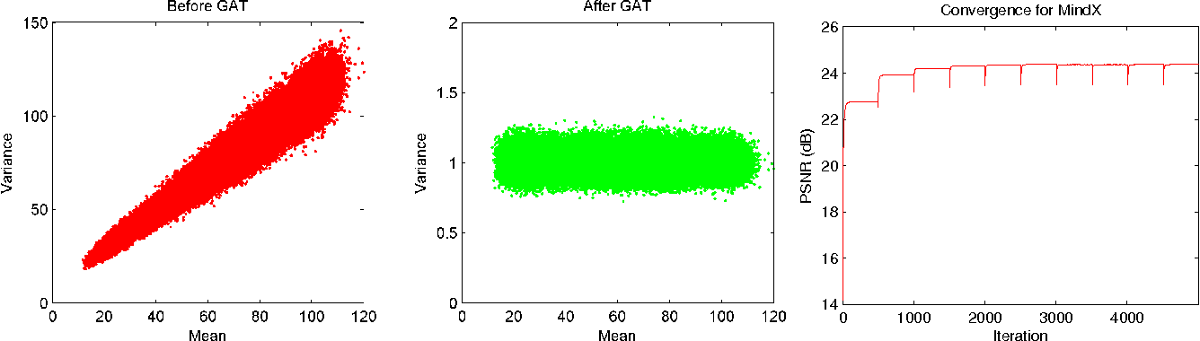 Figure 1 for MindX: Denoising Mixed Impulse Poisson-Gaussian Noise Using Proximal Algorithms