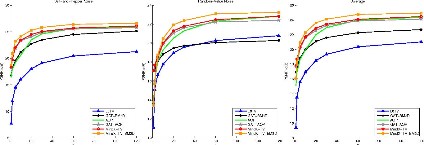 Figure 3 for MindX: Denoising Mixed Impulse Poisson-Gaussian Noise Using Proximal Algorithms
