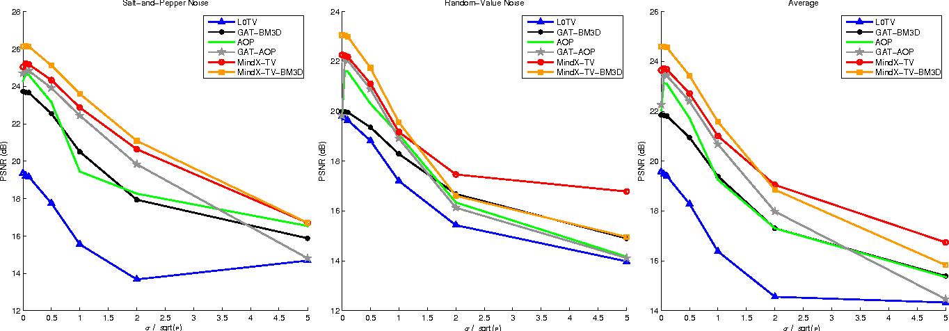 Figure 4 for MindX: Denoising Mixed Impulse Poisson-Gaussian Noise Using Proximal Algorithms