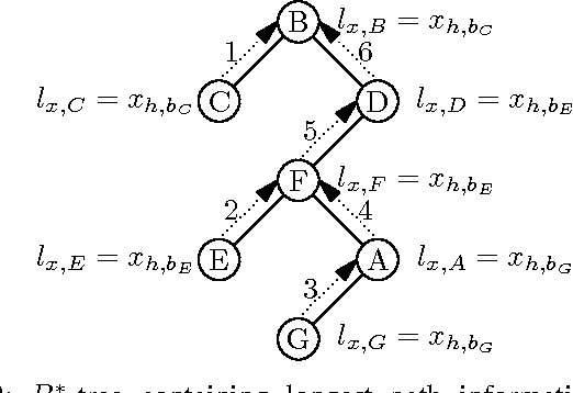 Fig. 2: B∗-tree containing longest path information for x direction.