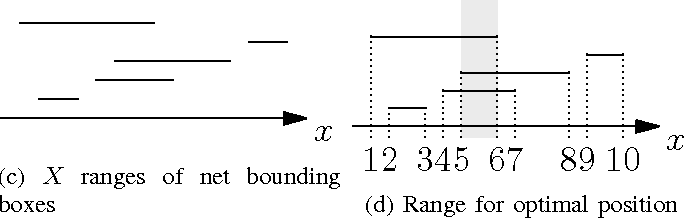 Fig. 5: Computing position for minimal HPWL