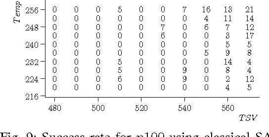 Fig. 9: Success rate for n100 using classical SA