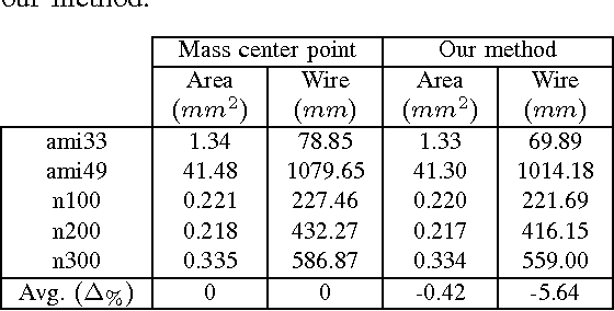 TABLE I: Comparison of mass center point computation and our method.
