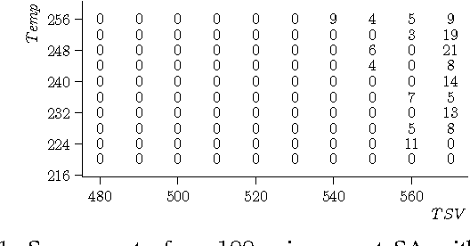 Fig. 11: Success rate for n100 using smart SA with greedy selection and intermediate random selection