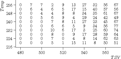 Fig. 12: Success rate for n100 using smart SA with intermediate random selection