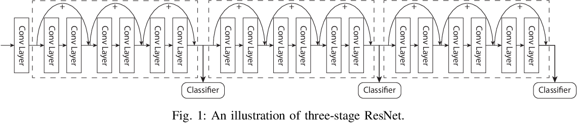 Figure 1 for Scheduling Real-time Deep Learning Services as Imprecise Computations