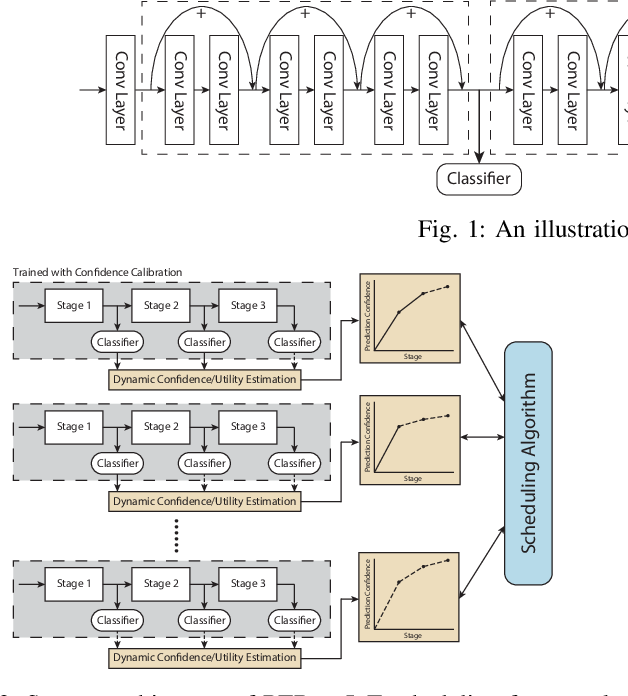 Figure 2 for Scheduling Real-time Deep Learning Services as Imprecise Computations