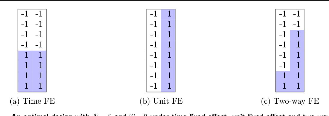 Figure 1 for Optimal Experimental Design for Staggered Rollouts