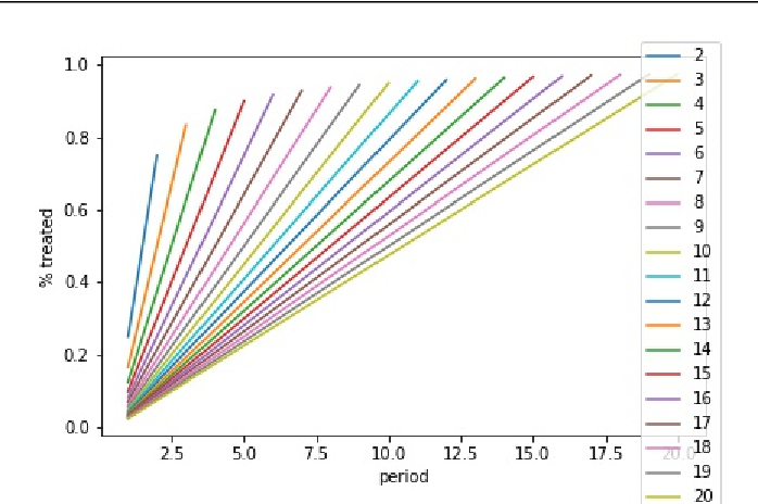 Figure 2 for Optimal Experimental Design for Staggered Rollouts