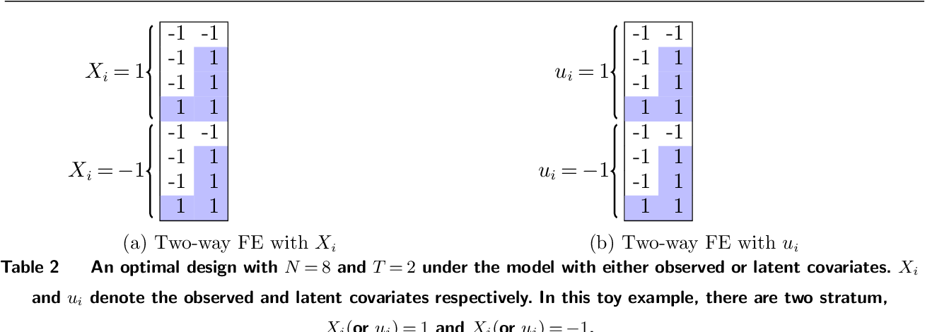 Figure 3 for Optimal Experimental Design for Staggered Rollouts
