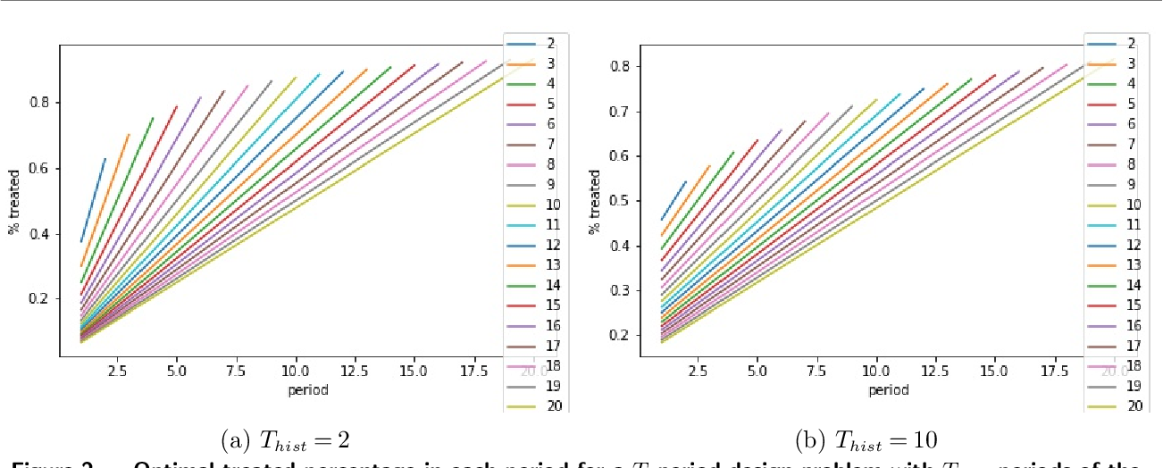 Figure 4 for Optimal Experimental Design for Staggered Rollouts