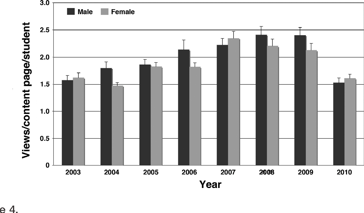 An eight-year study of online lecture use in a medical gross anatomy ...